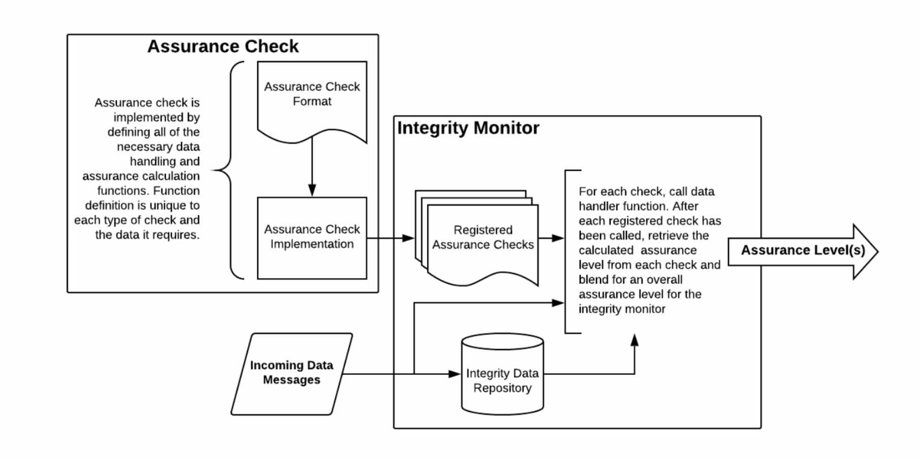 PNT Integrity Library